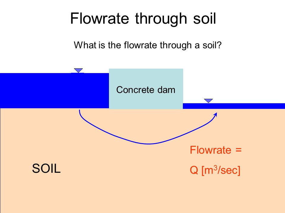 Flowrate through soil SOIL Flowrate = Q [m3/sec]